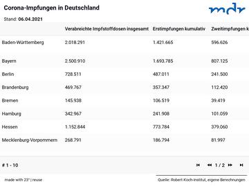 Corona-Impfungen in Deutschland