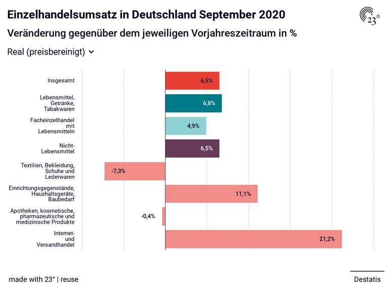 Einzelhandelsumsatz in Deutschland September 2020