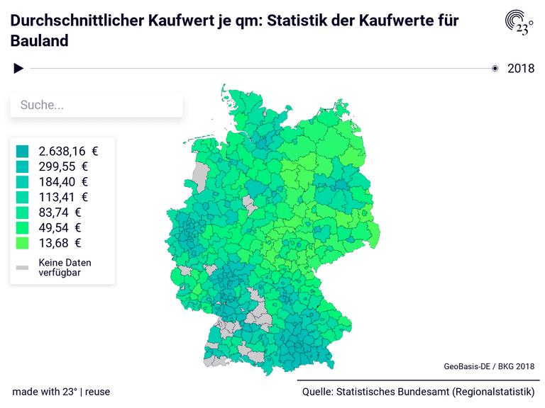 Durchschnittlicher Kaufwert je qm: Statistik der Kaufwerte für Bauland