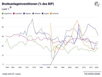 Bruttoanlageinvestitionen (% des BIP)