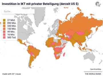 Investition in IKT mit privater Beteiligung (derzeit US $)