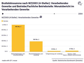 Bruttolohnsumme nach WZ2003 (4-Steller): Verarbeitendes Gewerbe und Betriebe/Fachliche Betriebsteile: Monatsbericht im Verarbeitenden Gewerbe