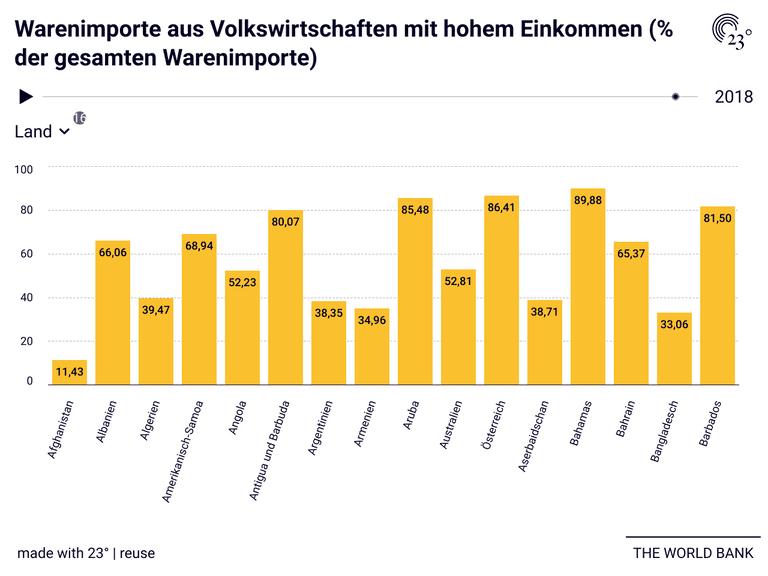 Warenimporte aus Volkswirtschaften mit hohem Einkommen (% der gesamten Warenimporte)