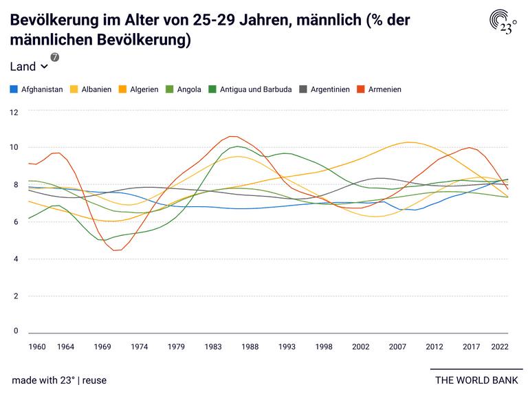 Bevölkerung im Alter von 25-29 Jahren, männlich (% der männlichen Bevölkerung)