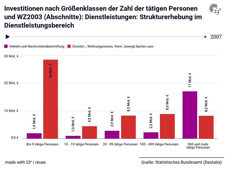 Investitionen nach Größenklassen der Zahl der tätigen Personen und WZ2003 (Abschnitte): Dienstleistungen: Strukturerhebung im Dienstleistungsbereich