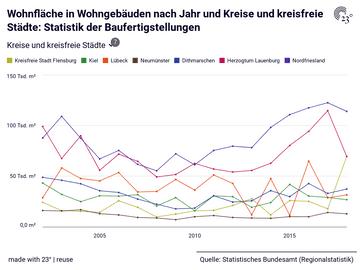 Wohnfläche in Wohngebäuden nach Jahr und Kreise und kreisfreie Städte: Statistik der Baufertigstellungen