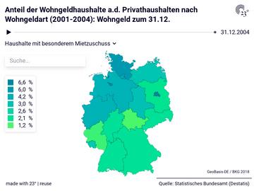 Anteil der Wohngeldhaushalte a.d. Privathaushalten nach Wohngeldart (2001-2004): Wohngeld zum 31.12.