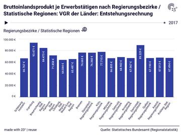 Bruttoinlandsprodukt je Erwerbstätigen nach Regierungsbezirke / Statistische Regionen: VGR der Länder: Entstehungsrechnung