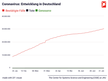 Coronavirus: Entwicklung in Deutschland