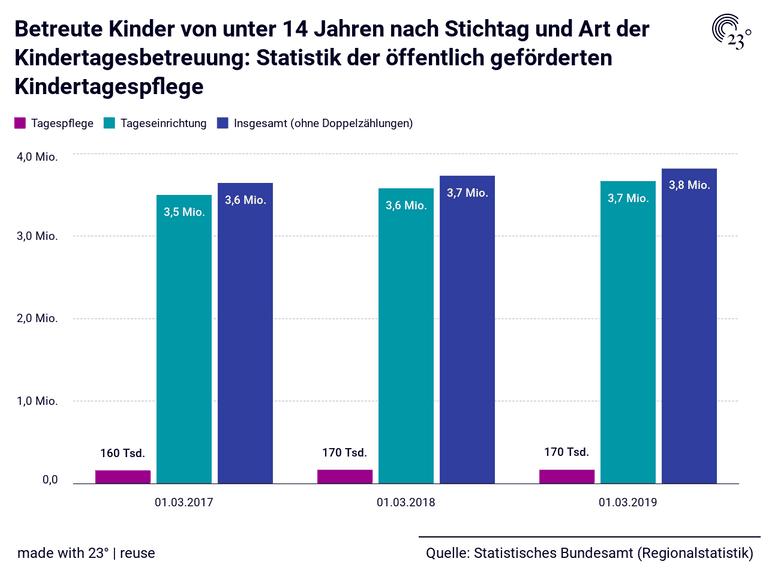 Betreute Kinder von unter 14 Jahren nach Stichtag und Art der Kindertagesbetreuung: Statistik der öffentlich geförderten Kindertagespflege