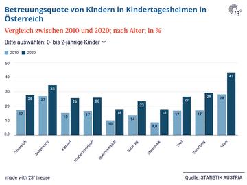 Betreuungsquote von Kindern in Kindertagesheimen in Österreich