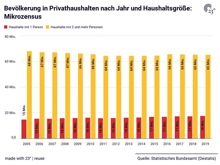 Bevölkerung in Privathaushalten nach Jahr und Haushaltsgröße: Mikrozensus