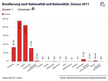 Zensus 2011: Gemeinden, Nationalität, Stichtag, Bevölkerung