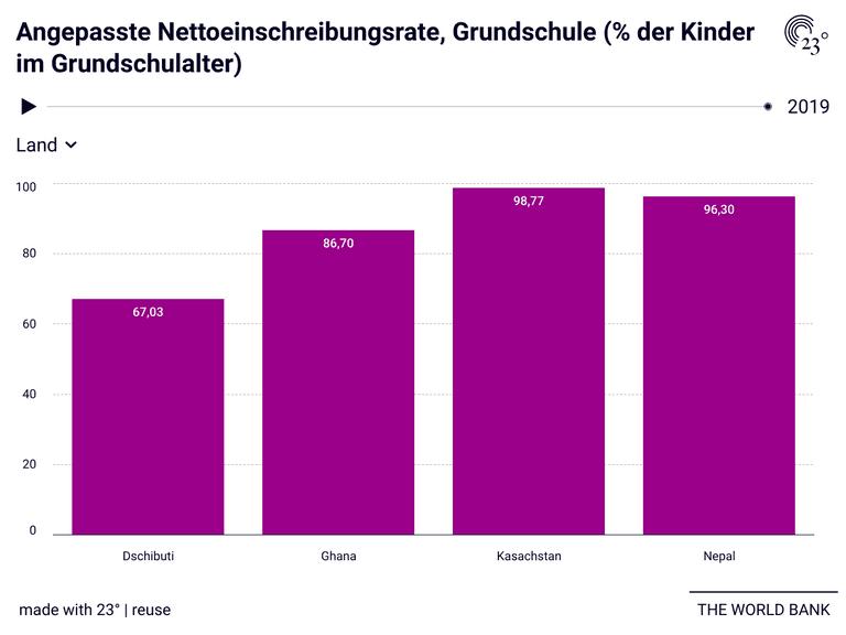 Angepasste Nettoeinschreibungsrate, Grundschule (% der Kinder im Grundschulalter)