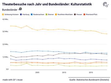 Theaterbesuche nach Jahr und Bundesländer: Kulturstatistik