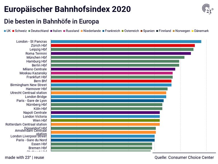 Europäischer Bahnhofsindex 2020