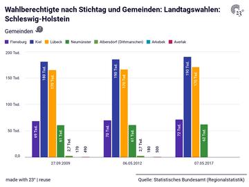Wahlberechtigte nach Stichtag und Gemeinden: Landtagswahlen: Schleswig-Holstein