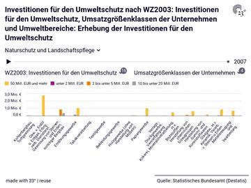 Investitionen für den Umweltschutz nach WZ2003: Investitionen für den Umweltschutz, Umsatzgrößenklassen der Unternehmen und Umweltbereiche: Erhebung der Investitionen für den Umweltschutz