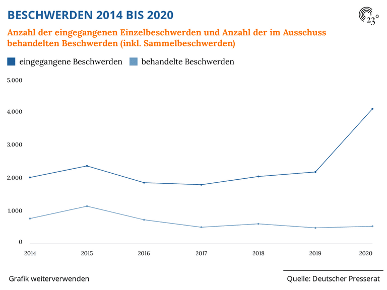 BESCHWERDEN 2014 BIS 2020