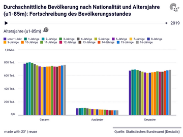 Durchschnittliche Bevölkerung nach Nationalität und Altersjahre (u1-85m): Fortschreibung des Bevölkerungsstandes