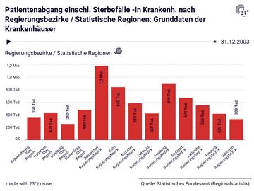 Patientenabgang einschl. Sterbefälle -in Krankenh. nach Regierungsbezirke / Statistische Regionen: Grunddaten der Krankenhäuser