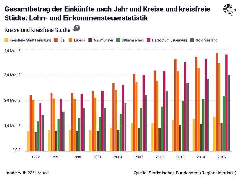 Gesamtbetrag der Einkünfte nach Jahr und Kreise und kreisfreie Städte: Lohn- und Einkommensteuerstatistik