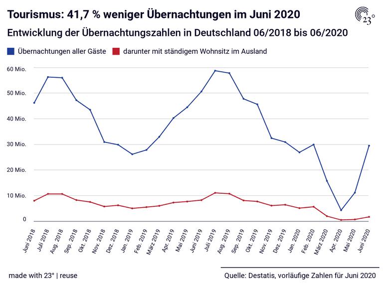 Tourismus: 41,7 % weniger Übernachtungen im Juni 2020