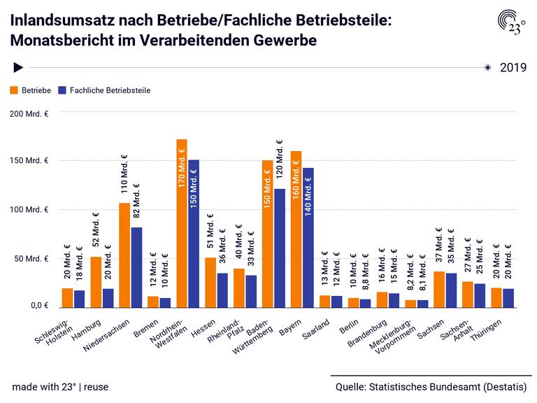 Inlandsumsatz nach Betriebe/Fachliche Betriebsteile: Monatsbericht im Verarbeitenden Gewerbe