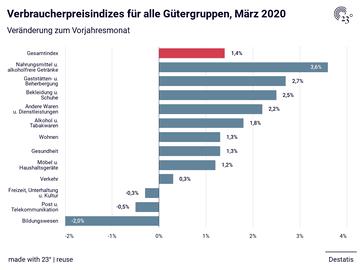 Verbraucherpreisindizes für alle Gütergruppen, März 2020