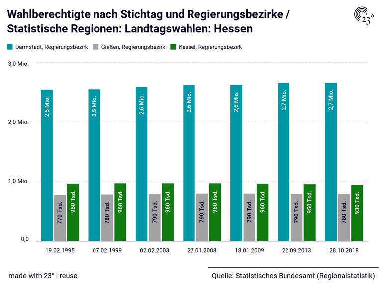 Wahlberechtigte nach Stichtag und Regierungsbezirke / Statistische Regionen: Landtagswahlen: Hessen
