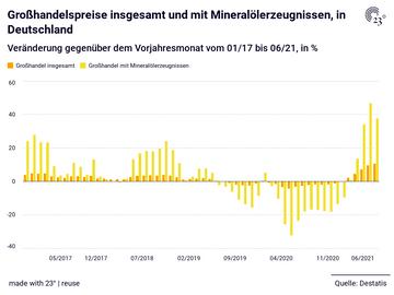 Großhandelspreise  insgesamt und mit Mineralölerzeugnissen, in Deutschland
