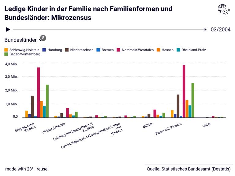 Ledige Kinder in der Familie nach Familienformen und Bundesländer: Mikrozensus