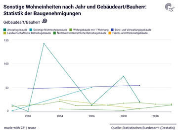 Sonstige Wohneinheiten nach Jahr und Gebäudeart/Bauherr: Statistik der Baugenehmigungen