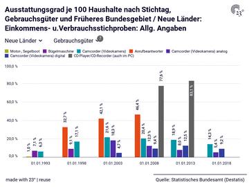 Ausstattungsgrad je 100 Haushalte nach Stichtag, Gebrauchsgüter und Früheres Bundesgebiet / Neue Länder: Einkommens- u.Verbrauchsstichproben: Allg. Angaben