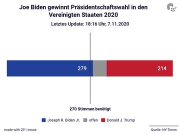 Joe Biden gewinnt Präsidentschaftswahl in den Vereinigten Staaten 2020