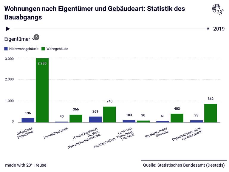 Wohnungen nach Eigentümer und Gebäudeart: Statistik des Bauabgangs