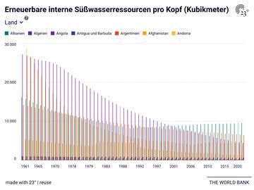 Erneuerbare interne Süßwasserressourcen pro Kopf (Kubikmeter)