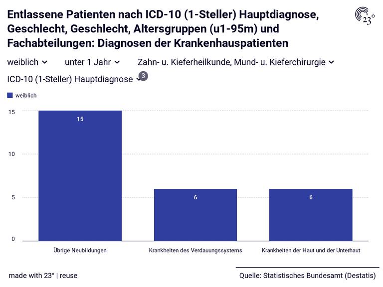 Entlassene Patienten nach ICD-10 (1-Steller) Hauptdiagnose, Geschlecht, Geschlecht, Altersgruppen (u1-95m) und Fachabteilungen: Diagnosen der Krankenhauspatienten