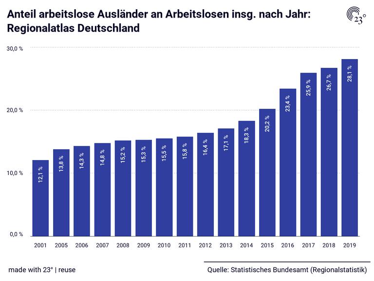 Anteil arbeitslose Ausländer an Arbeitslosen insg. nach Jahr: Regionalatlas Deutschland