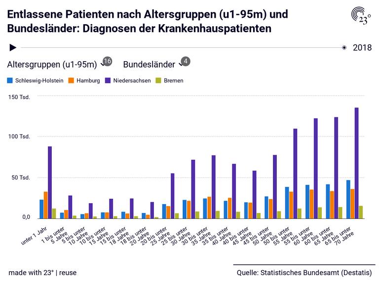 Entlassene Patienten nach Altersgruppen (u1-95m) und Bundesländer: Diagnosen der Krankenhauspatienten