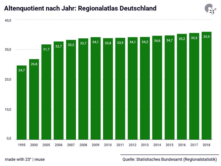Altenquotient nach Jahr: Regionalatlas Deutschland