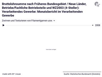 Bruttolohnsumme nach Früheres Bundesgebiet / Neue Länder, Betriebe/Fachliche Betriebsteile und WZ2003 (4-Steller): Verarbeitendes Gewerbe: Monatsbericht im Verarbeitenden Gewerbe
