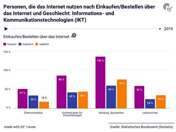 Personen, die das Internet nutzen nach Einkaufen/Bestellen über das Internet und Geschlecht: Informations- und Kommunikationstechnologien (IKT)