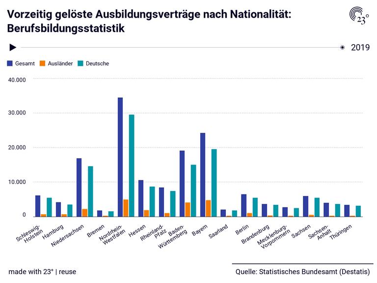 Vorzeitig gelöste Ausbildungsverträge nach Nationalität: Berufsbildungsstatistik