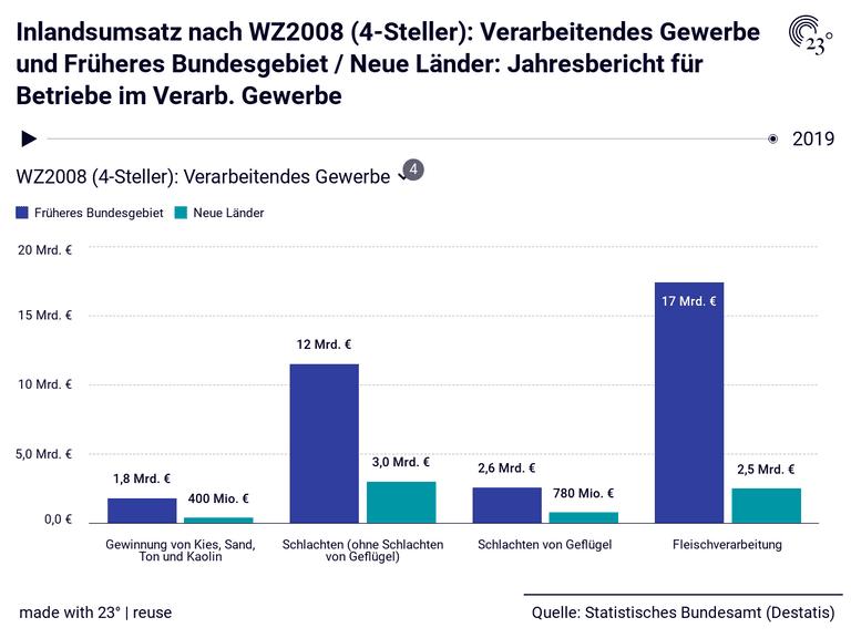 Inlandsumsatz nach WZ2008 (4-Steller): Verarbeitendes Gewerbe und Früheres Bundesgebiet / Neue Länder: Jahresbericht für Betriebe im Verarb. Gewerbe
