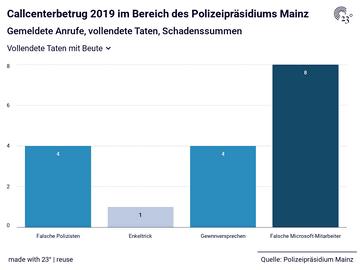 Callcenterbetrug 2019 im Bereich des Polizeipräsidiums Mainz