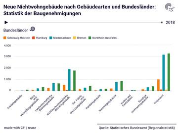 Neue Nichtwohngebäude nach Gebäudearten und Bundesländer: Statistik der Baugenehmigungen