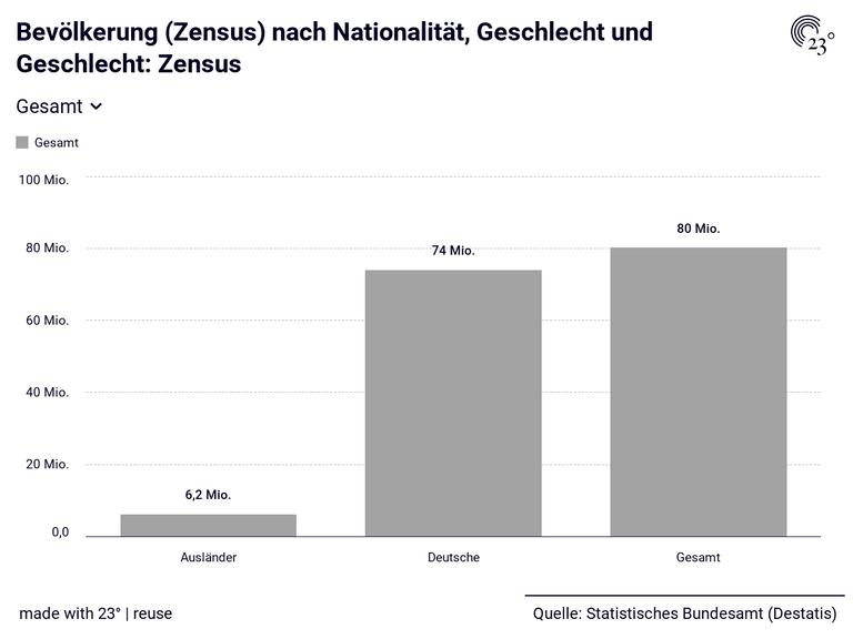 Bevölkerung (Zensus) nach Nationalität, Geschlecht und Geschlecht: Zensus