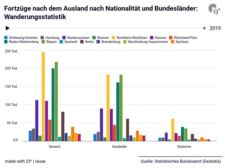 Fortzüge nach dem Ausland nach Nationalität und Bundesländer: Wanderungsstatistik