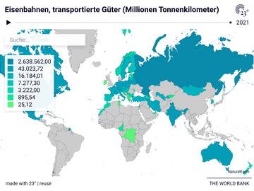 Eisenbahnen, transportierte Güter (Millionen Tonnenkilometer)